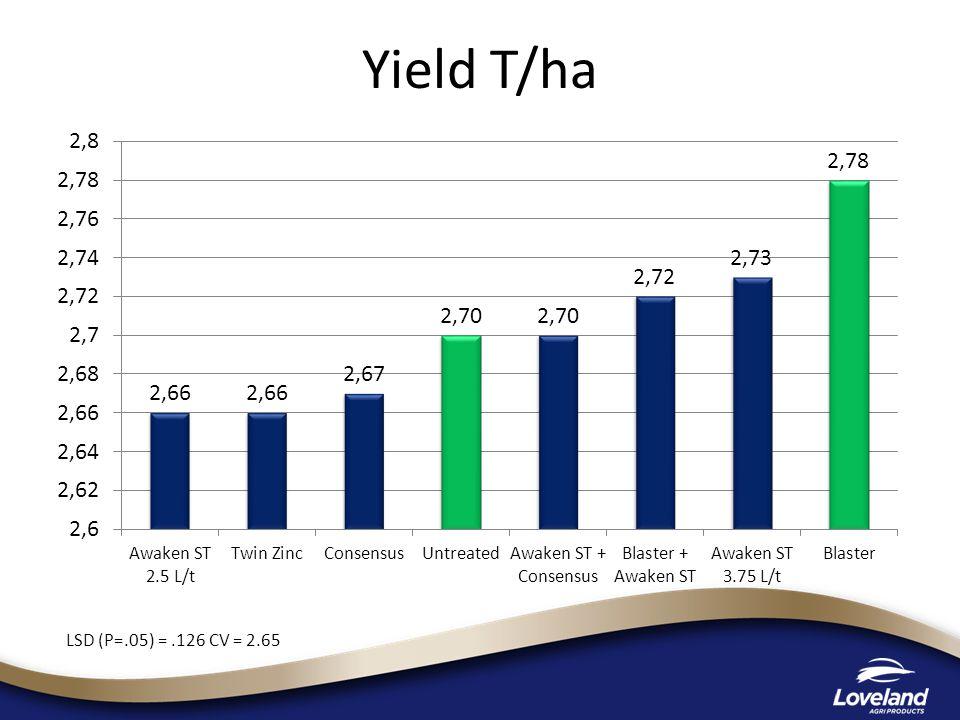 Yield T/ha LSD (P=.05) =.126 CV = 2.65