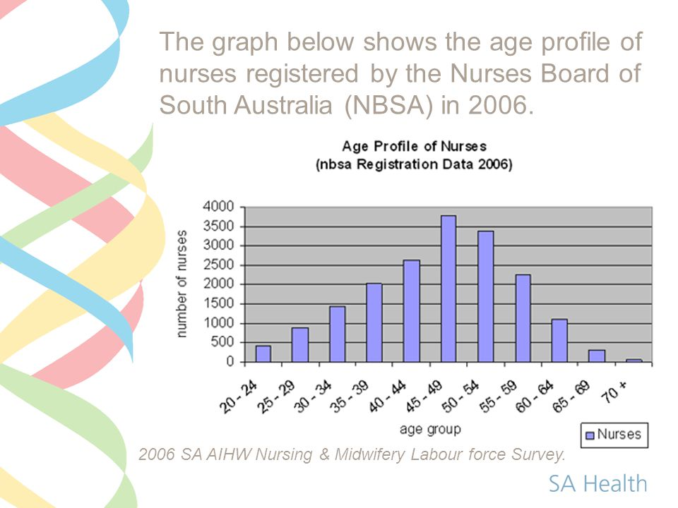 The graph below shows the age profile of nurses registered by the Nurses Board of South Australia (NBSA) in 2006. 2006 SA AIHW Nursing & Midwifery Lab