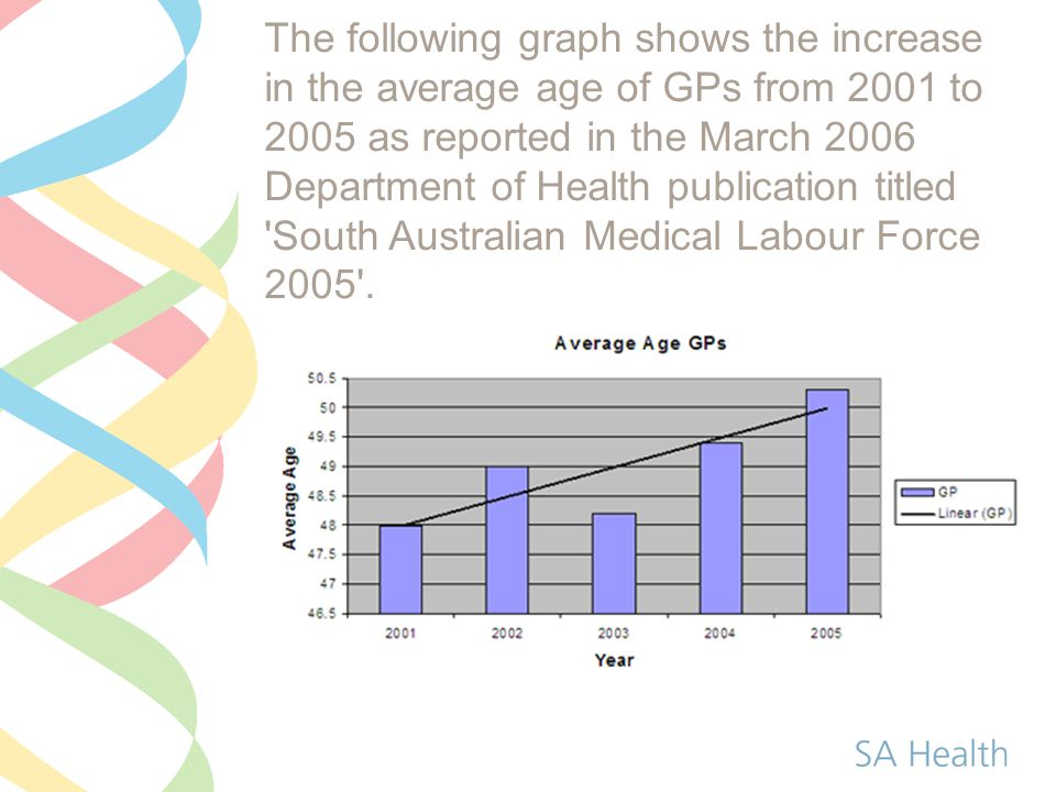 The following graph shows the increase in the average age of GPs from 2001 to 2005 as reported in the March 2006 Department of Health publication titl