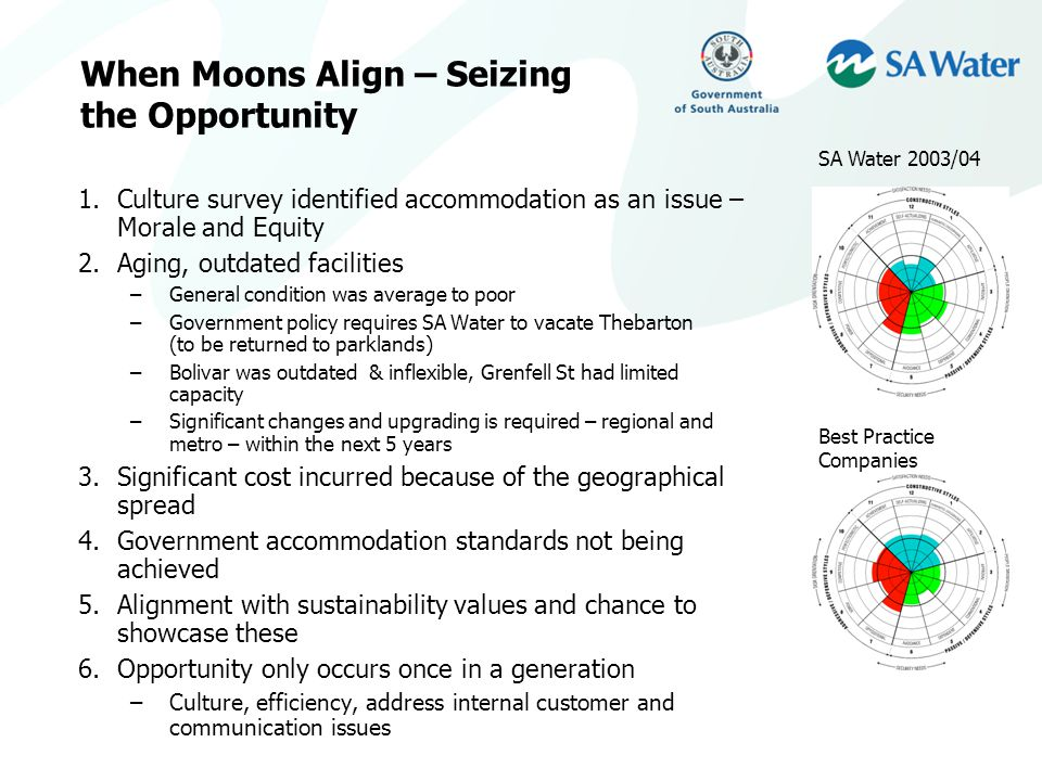 When Moons Align – Seizing the Opportunity 1.Culture survey identified accommodation as an issue – Morale and Equity 2.Aging, outdated facilities –General condition was average to poor –Government policy requires SA Water to vacate Thebarton (to be returned to parklands) –Bolivar was outdated & inflexible, Grenfell St had limited capacity –Significant changes and upgrading is required – regional and metro – within the next 5 years 3.Significant cost incurred because of the geographical spread 4.Government accommodation standards not being achieved 5.Alignment with sustainability values and chance to showcase these 6.Opportunity only occurs once in a generation –Culture, efficiency, address internal customer and communication issues Best Practice Companies SA Water 2003/04