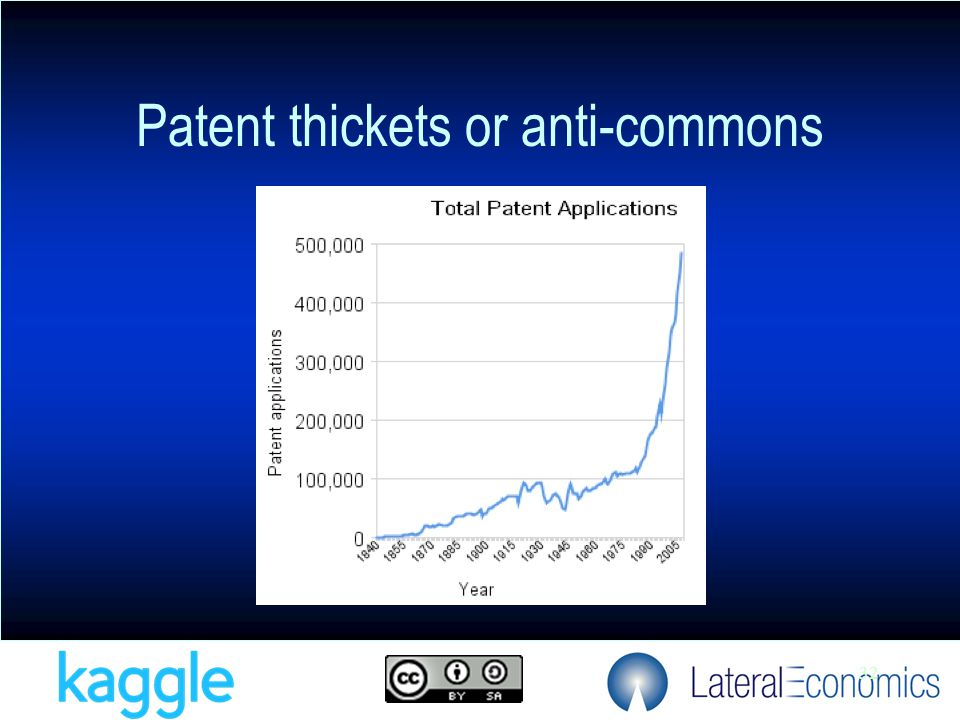 32 Patent thickets or anti-commons