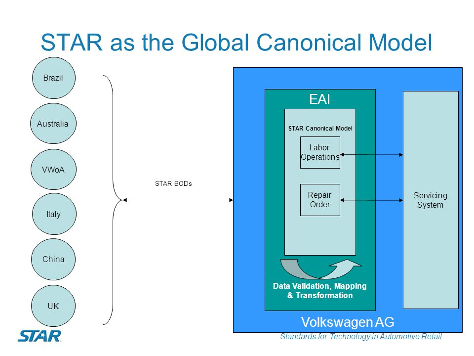 Standards for Technology in Automotive Retail Volkswagen AG EAI STAR as the Global Canonical Model Data Validation, Mapping & Transformation STAR Cano
