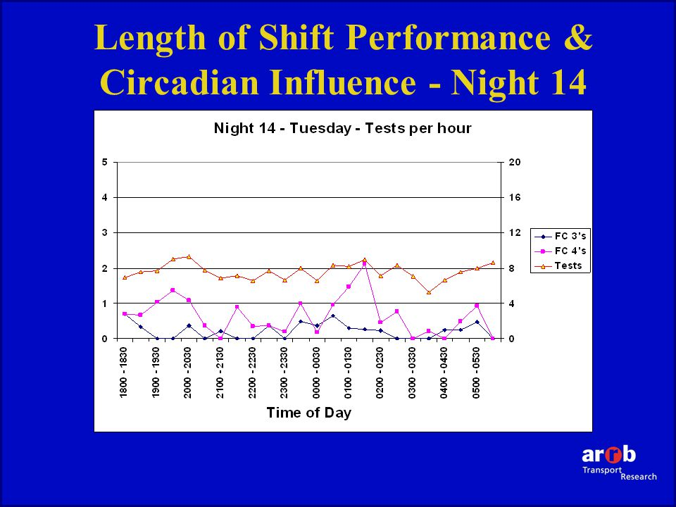 Length of Shift Performance & Circadian Influence - Night 14