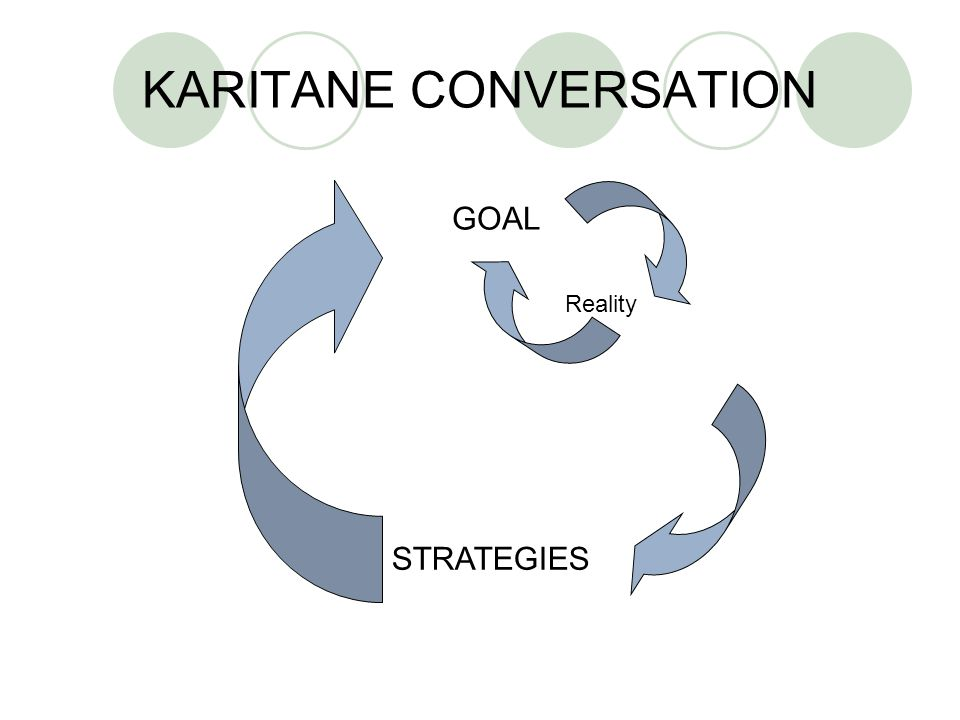 KARITANE CONVERSATION GOAL STRATEGIES Reality