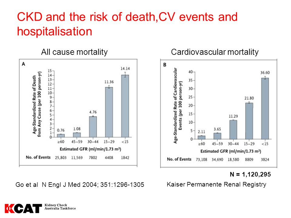 Outcomes in patients with CKD Kaiser Permanente Longitudinal Study Keith et al Arch Int Med 2004 n = 27988, FU = 66 mo Patients with CKD are 20 times more likely to die from cardiovascular events than survive to reach dialysis