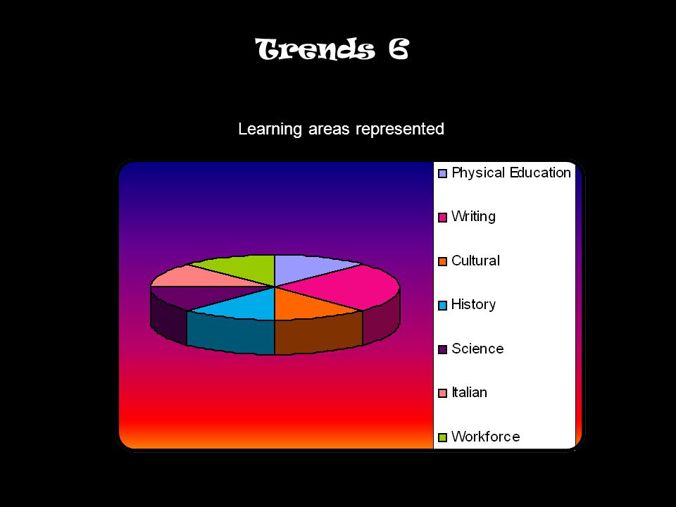 Trends 6 Learning areas represented