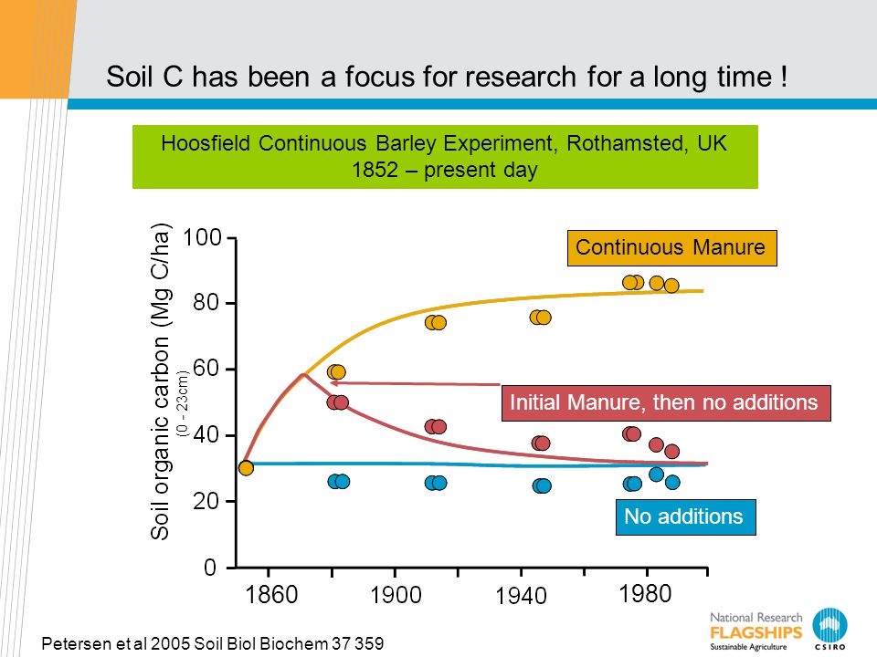 Soil C has been a focus for research for a long time .