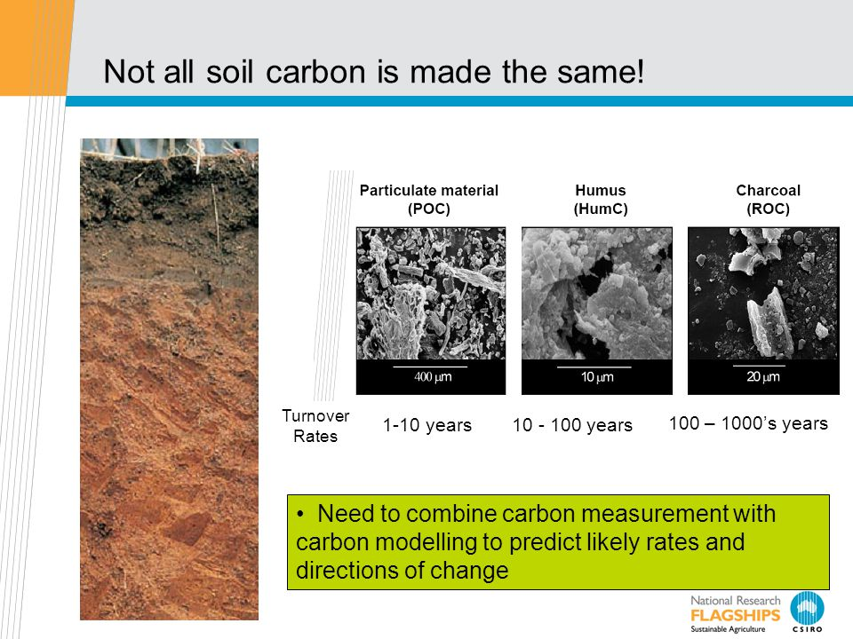 Not all soil carbon is made the same.