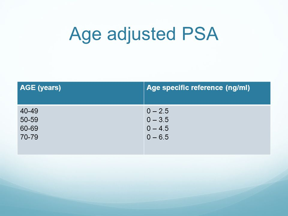 Age adjusted PSA AGE (years)Age specific reference (ng/ml) 40-49 50-59 60-69 70-79 0 – 2.5 0 – 3.5 0 – 4.5 0 – 6.5