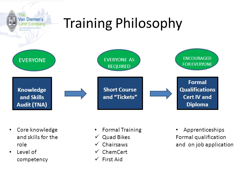 Training Philosophy Knowledge and Skills Audit (TNA) Short Course and Tickets Formal Qualifications Cert IV and Diploma Core knowledge and skills for the role Level of competency Formal Training Quad Bikes Chairsaws ChemCert First Aid Apprenticeships Formal qualification and on job application EVERYONE EVERYONE AS REQUIRED ENCOURAGED FOR EVERYONE