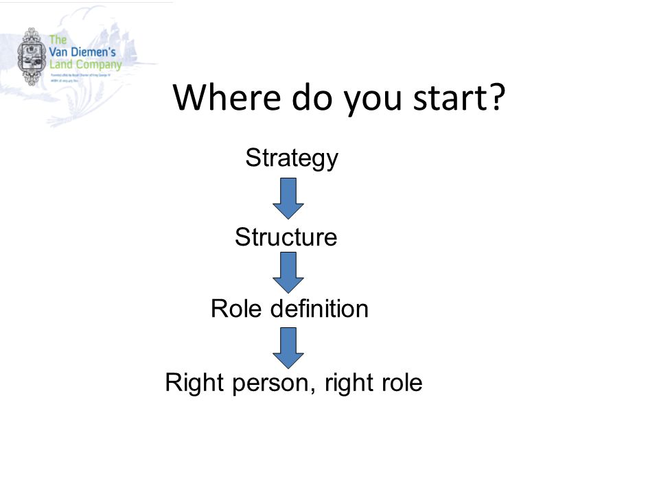 Strategy Structure Role definition Right person, right role Where do you start?