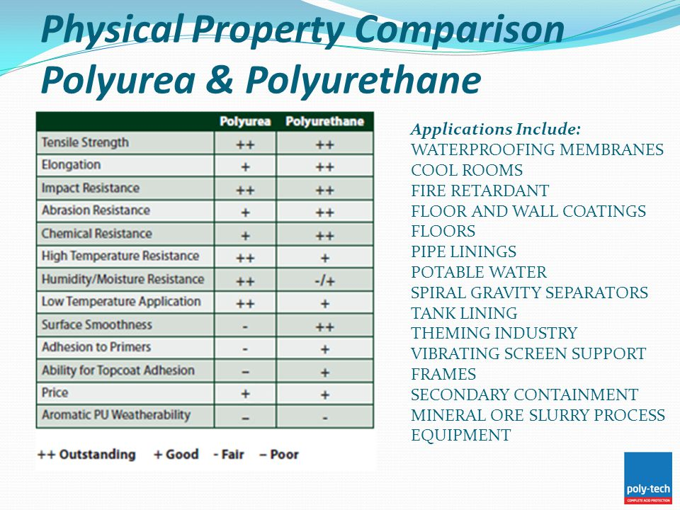 Physical Property Comparison Polyurea & Polyurethane Applications Include: WATERPROOFING MEMBRANES COOL ROOMS FIRE RETARDANT FLOOR AND WALL COATINGS F