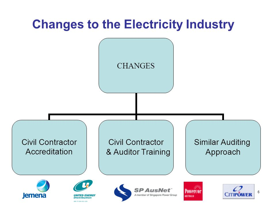 6 Changes to the Electricity Industry CHANGES Civil Contractor Accreditation Civil Contractor & Auditor Training Similar Auditing Approach