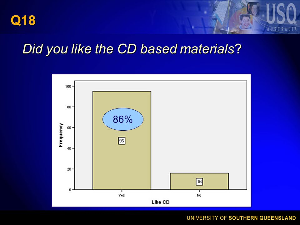 Q18 Did you like the CD based materials 86%