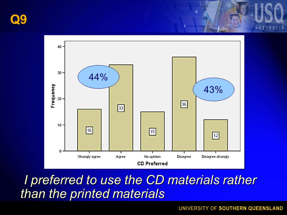 Q9 I preferred to use the CD materials rather than the printed materials I preferred to use the CD materials rather than the printed materials 44% 43%