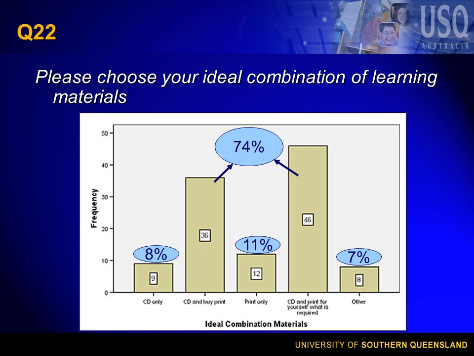 Q22 Please choose your ideal combination of learning materials 11% 74% 8% 7%