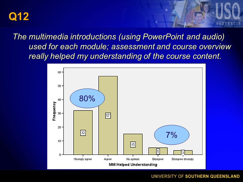Q12 The multimedia introductions (using PowerPoint and audio) used for each module; assessment and course overview really helped my understanding of the course content.