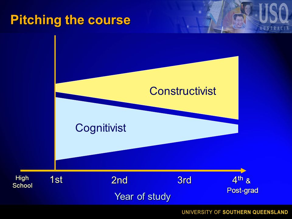Pitching the course Constructivist Cognitivist 1st 4 th & Post-grad 2nd 3rd HighSchool Year of study