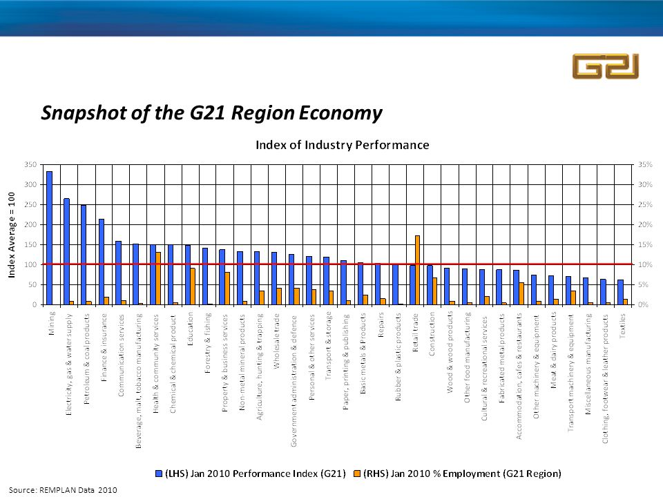 Snapshot of the G21 Region Economy Source: REMPLAN Data 2010