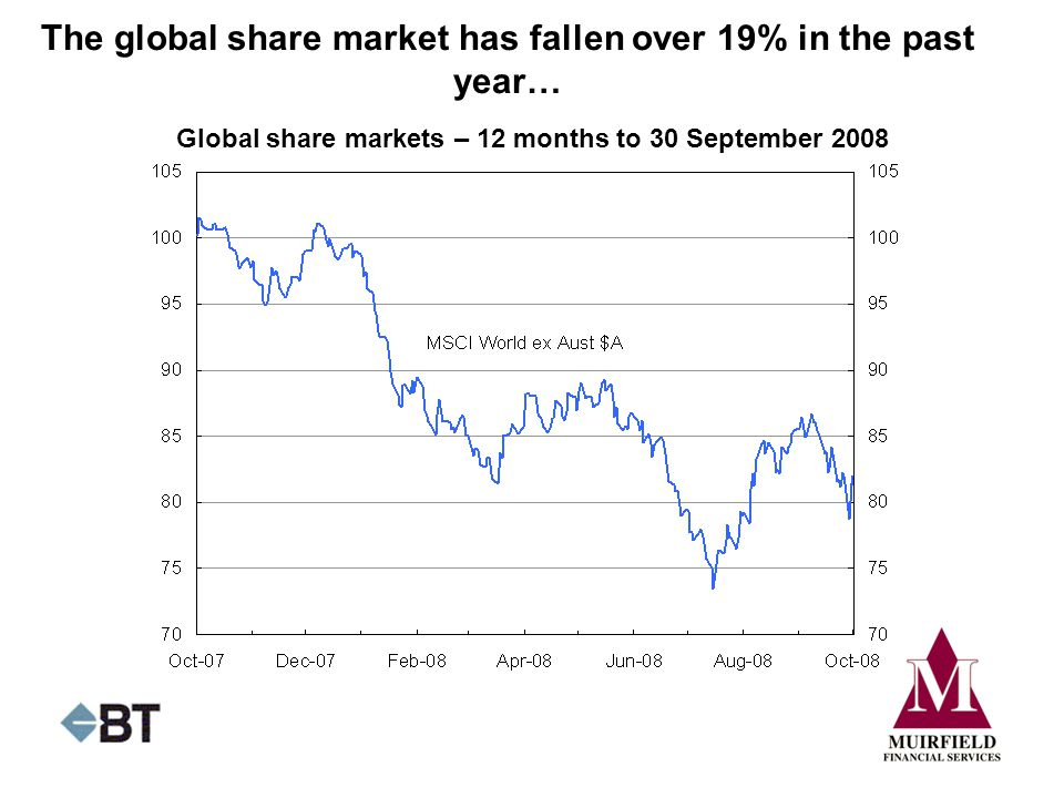 The global share market has fallen over 19% in the past year… Global share markets – 12 months to 30 September 2008