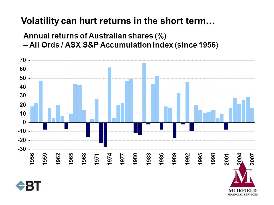 Volatility can hurt returns in the short term… Annual returns of Australian shares (%) – All Ords / ASX S&P Accumulation Index (since 1956)