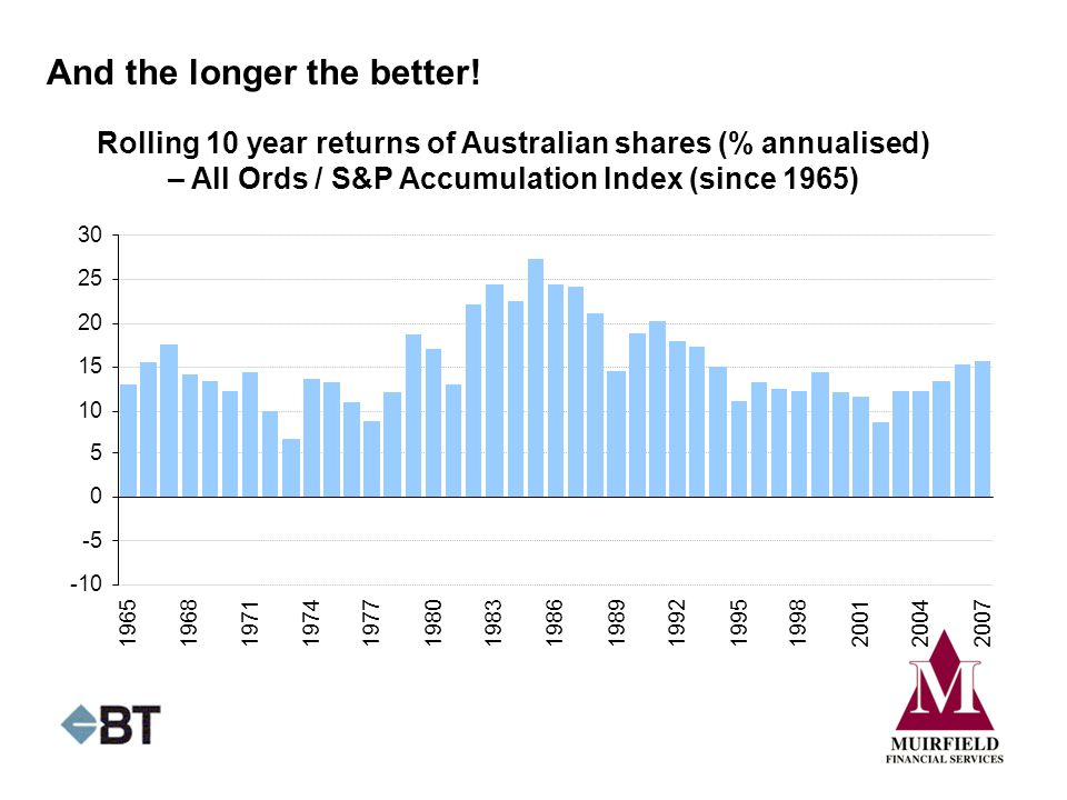 And the longer the better! Rolling 10 year returns of Australian shares (% annualised) – All Ords / S&P Accumulation Index (since 1965) -10 -5 0 5 10