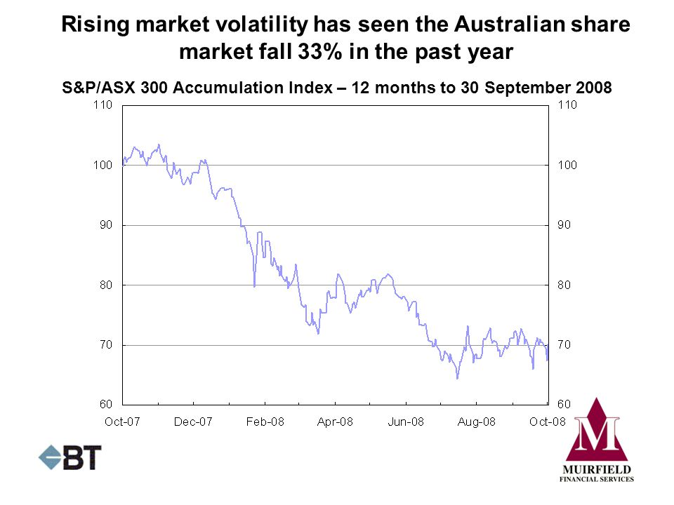 Rising market volatility has seen the Australian share market fall 33% in the past year S&P/ASX 300 Accumulation Index – 12 months to 30 September 2008