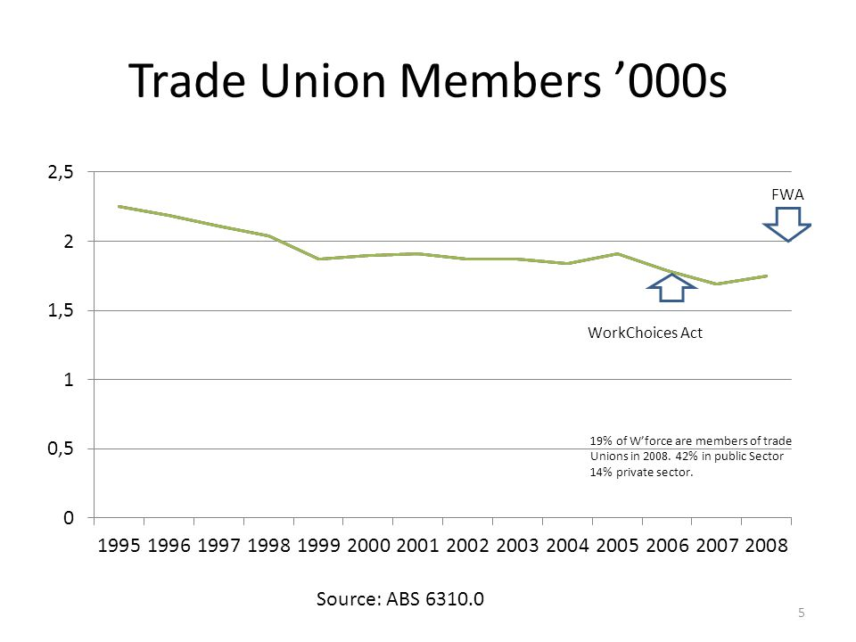 Trade Union Members '000s Source: ABS 6310.0 5