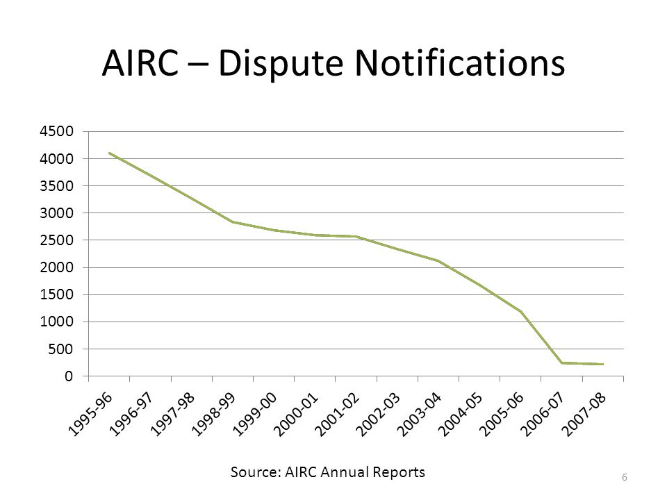 AIRC – Dispute Notifications Source: AIRC Annual Reports 6
