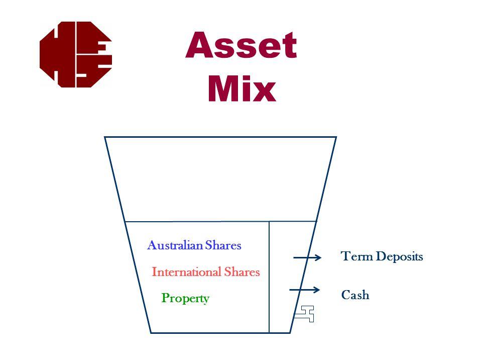 Asset Mix Australian Shares International Shares Property Term Deposits Cash
