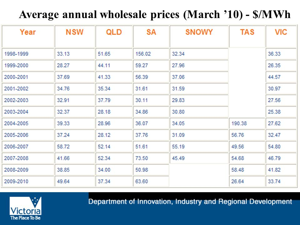 Average annual wholesale prices (March '10) - $/MWh