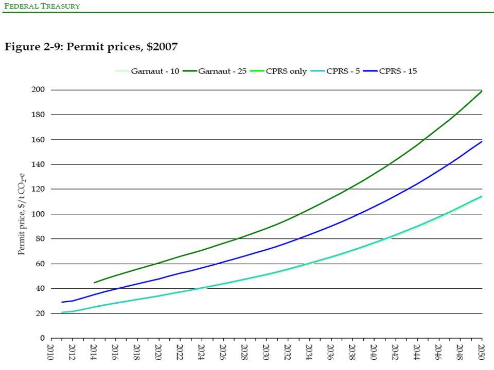 CPRS -5% Permit Price