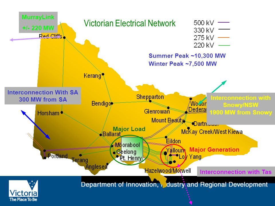 Victorian Electrical Network Summer Peak ~10,300 MW Winter Peak ~7,500 MW Major Generation Major Load Interconnection with Snowy/NSW 1900 MW from Snowy Interconnection With SA 300 MW from SA Interconnection with Tas MurrayLink +/- 220 MW