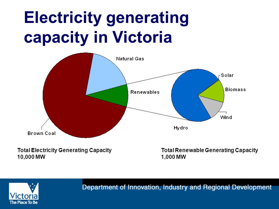 Electricity generating capacity in Victoria Total Electricity Generating Capacity 10,000 MW Total Renewable Generating Capacity 1,000 MW