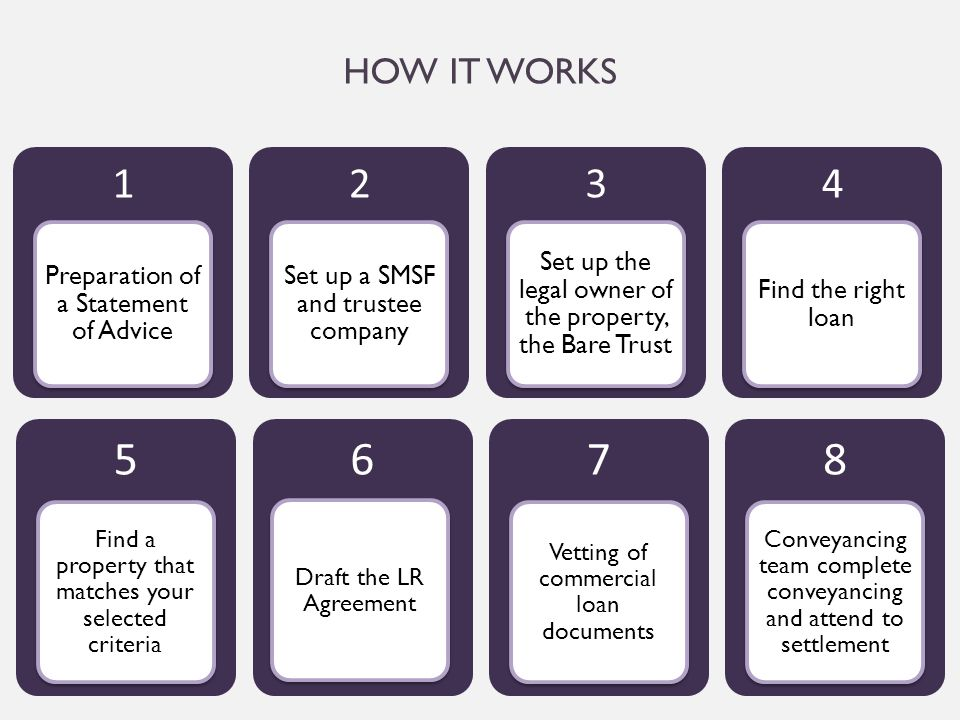 HOW IT WORKS 1 Preparation of a Statement of Advice 2 Set up a SMSF and trustee company 3 Set up the legal owner of the property, the Bare Trust 4 Fin