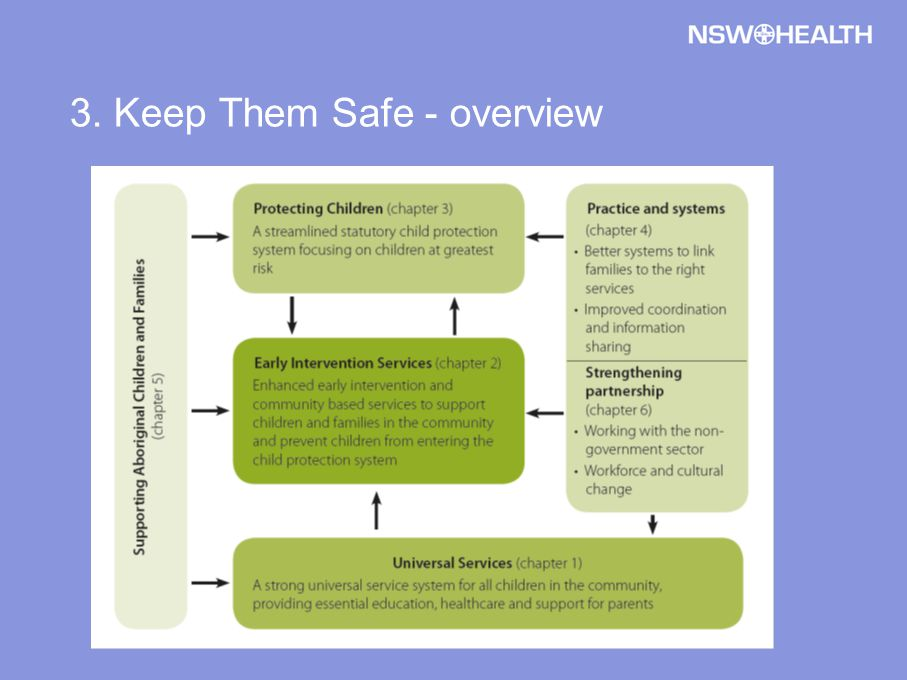3. Keep Them Safe - overview