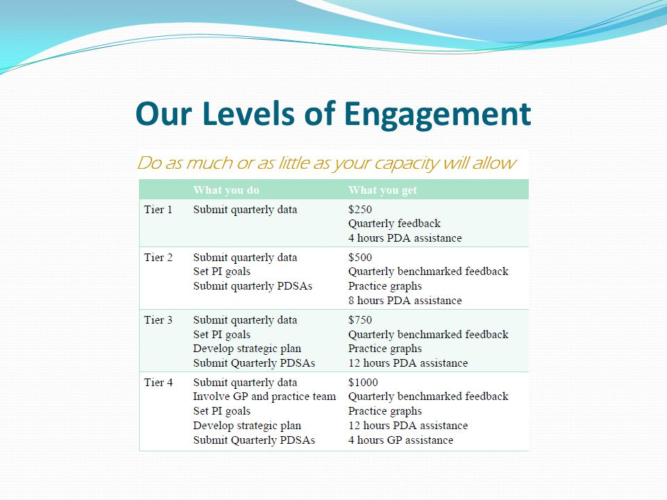 Our Levels of Engagement
