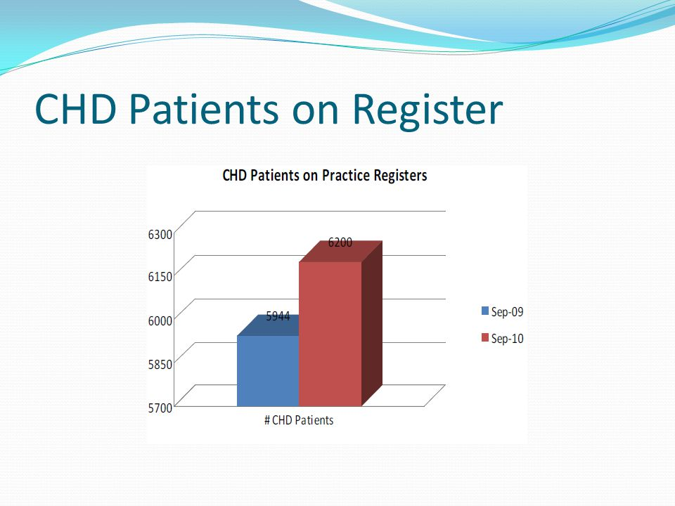 CHD Patients on Register