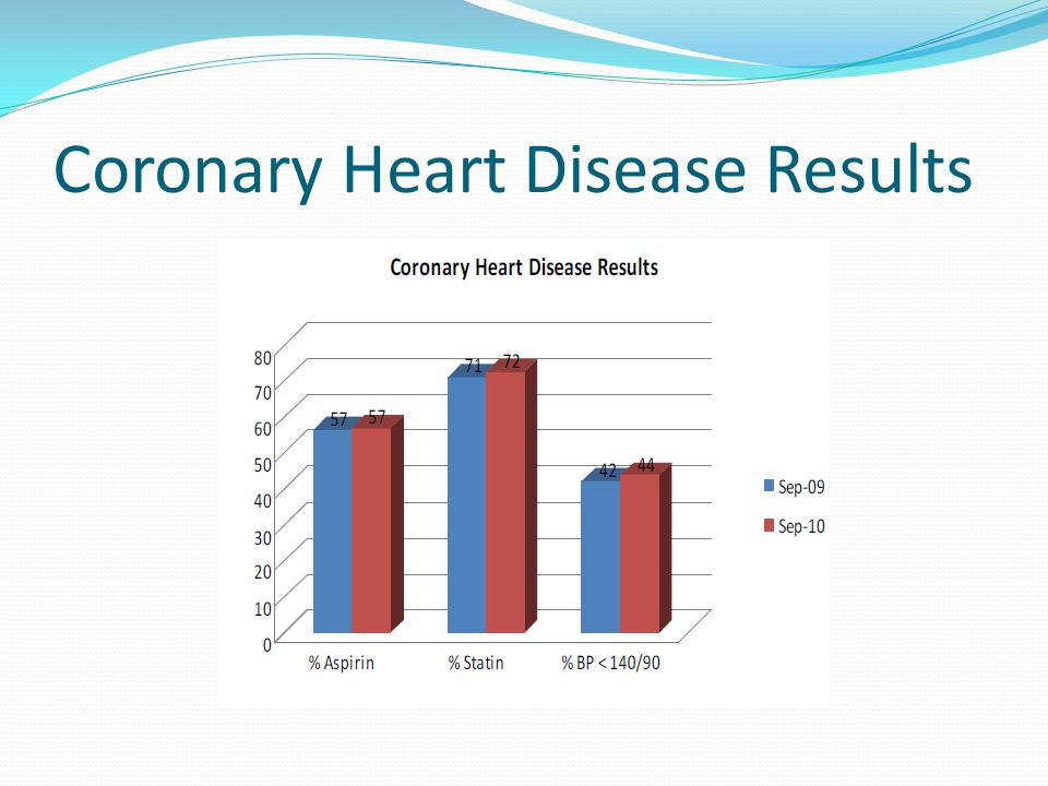 Coronary Heart Disease Results