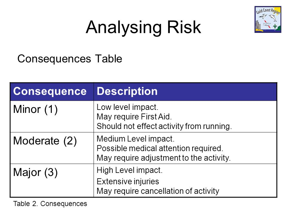 Analysing Risk Consequences Table ConsequenceDescription Minor (1) Low level impact.