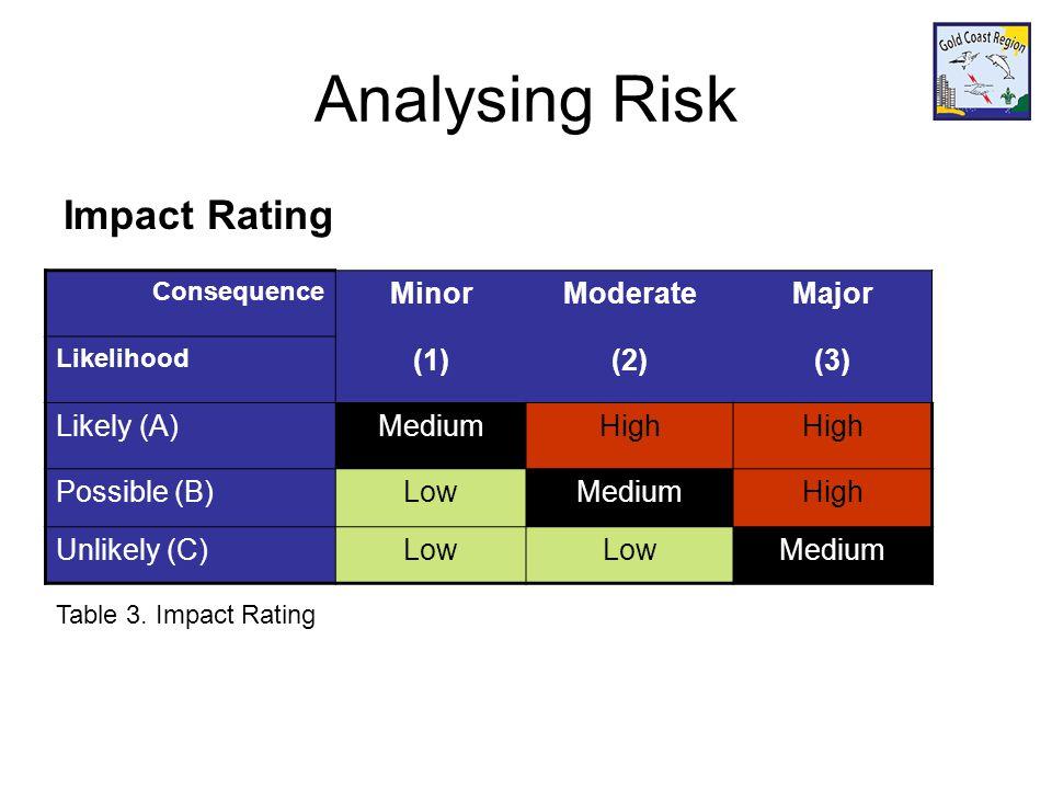 Analysing Risk Impact Rating Consequence MinorModerateMajor Likelihood (1)(2)(3) Likely (A)MediumHigh Possible (B)LowMediumHigh Unlikely (C)Low Medium