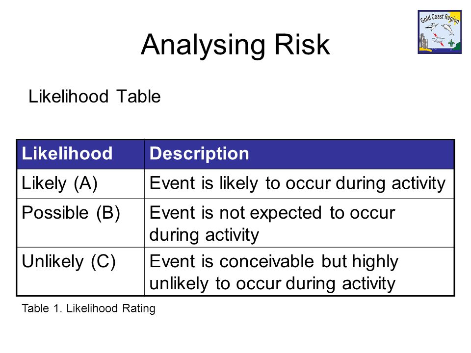 Analysing Risk Likelihood Table LikelihoodDescription Likely (A)Event is likely to occur during activity Possible (B)Event is not expected to occur during activity Unlikely (C)Event is conceivable but highly unlikely to occur during activity Table 1.