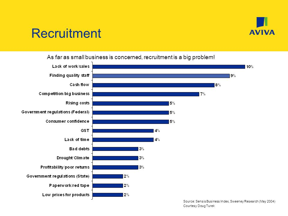 As far as small business is concerned, recruitment is a big problem.
