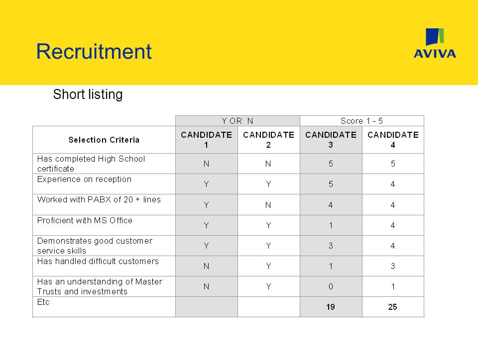 Short listing Recruitment