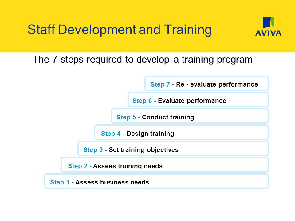 The 7 steps required to develop a training program Step 1 - Assess business needsStep 2 - Assess training needsStep 3 - Set training objectives Step 4 - Design trainingStep 5 - Conduct training Step 6 - Evaluate performanceStep 7 - Re - evaluate performance Staff Development and Training
