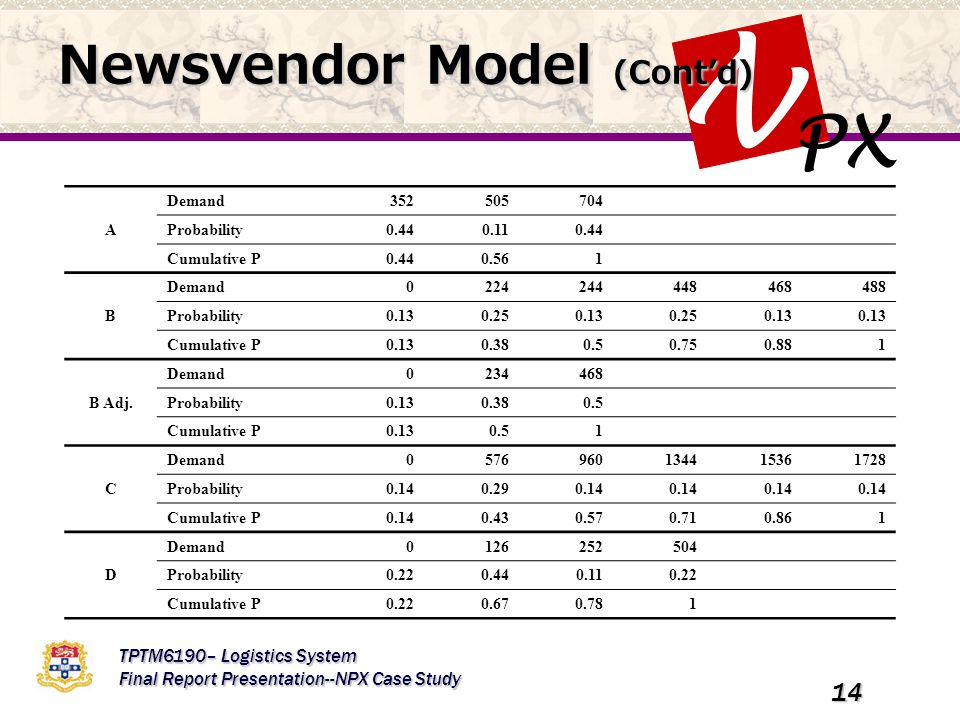 PX N TPTM6190– Logistics System Final Report Presentation--NPX Case Study 14 Newsvendor Model (Cont'd) A Demand352505704 Probability0.440.110.44 Cumulative P0.440.561 B Demand0224244448468488 Probability0.130.250.130.250.13 Cumulative P0.130.380.50.750.881 B Adj.