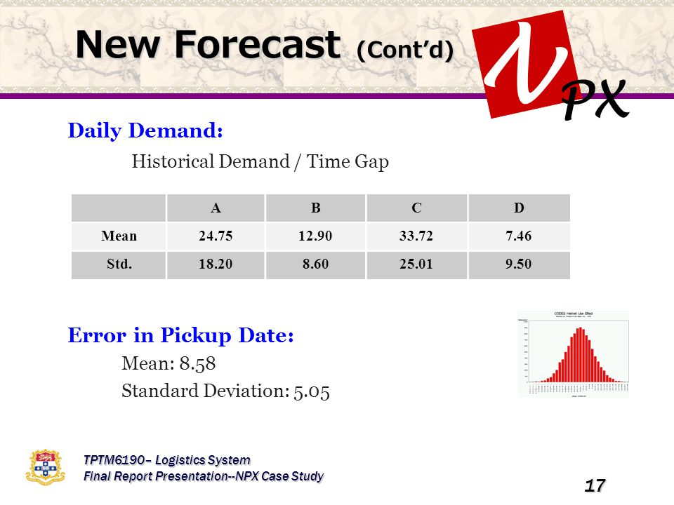 PX N TPTM6190– Logistics System Final Report Presentation--NPX Case Study 17 New Forecast (Cont'd) Daily Demand: Historical Demand / Time Gap Error in