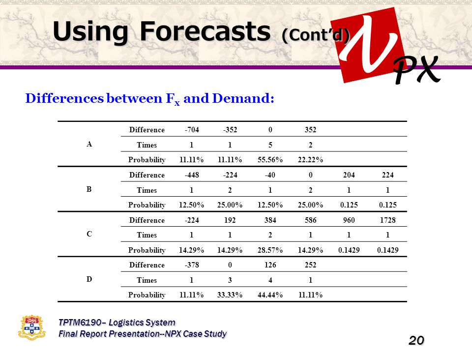 PX N TPTM6190– Logistics System Final Report Presentation--NPX Case Study 20 Using Forecasts (Cont'd) Differences between F x and Demand: A Difference-704-3520352 Times1152 Probability11.11% 55.56%22.22% B Difference-448-224-400204224 Times121211 Probability12.50%25.00%12.50%25.00%0.125 C Difference-2241923845869601728 Times112111 Probability14.29% 28.57%14.29%0.1429 D Difference-3780126252 Times1341 Probability11.11%33.33%44.44%11.11%