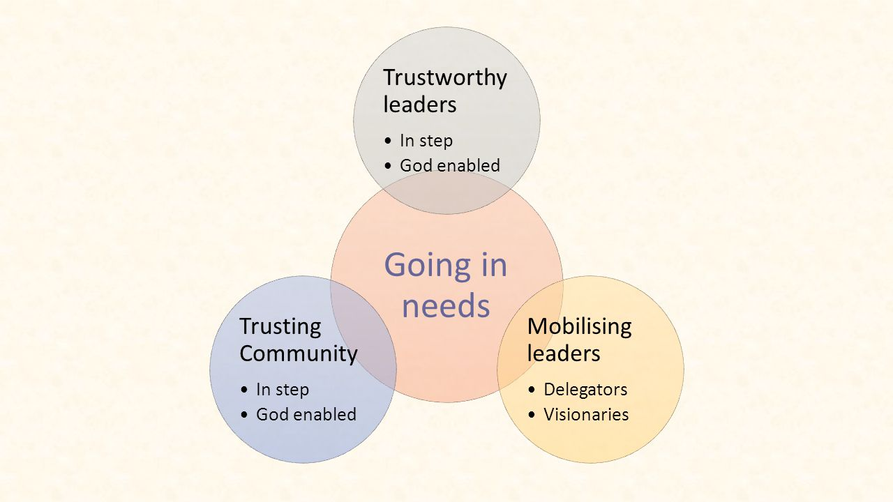 Going in needs Trustworthy leaders In step God enabled Mobilising leaders Delegators Visionaries Trusting Community In step God enabled