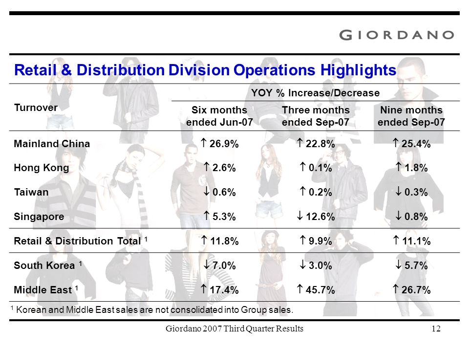Giordano 2007 Third Quarter Results12 Turnover YOY % Increase/Decrease Six months ended Jun-07 Three months ended Sep-07 Nine months ended Sep-07 Mainland China  26.9%  22.8%  25.4% Hong Kong  2.6%  0.1%  1.8% Taiwan  0.6%  0.2%  0.3% Singapore  5.3%  12.6%  0.8% Retail & Distribution Total 1  11.8%  9.9%  11.1% South Korea 1  7.0%  3.0%  5.7% Middle East 1  17.4%  45.7%  26.7% 1 Korean and Middle East sales are not consolidated into Group sales.